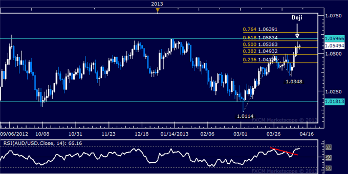 Forex_AUDUSD_Technical_Analysis_04.12.2013_body_Picture_5.png, AUD/USD Technical Analysis 04.12.2013