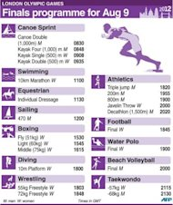 <p>Olympic finals programme for Thursday, August 9</p>