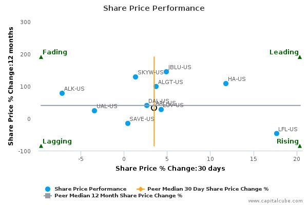 American Airlines Group, Inc. breached its 50 day moving average in a Bullish Manner : October 12, 2015