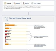 Stories about travel featured more on Facebook timelines than any other type of life event