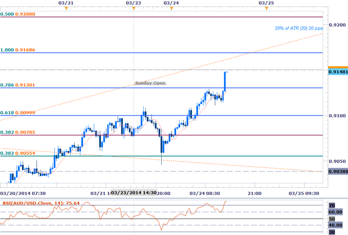 Forex-AUDUSD-Testing-Key-Resistance-at-9150--Weekly-Open-in-Focus_body_AUD_SCALP.png, AUDUSD Testing Key Resistance at 9150- Weekly Open in Focus