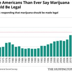 A Majority Of Americans Support Marijuana Legalization. Here's How Much That Support Has Grown.