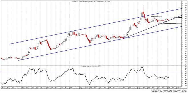 Usd to inr forex trend