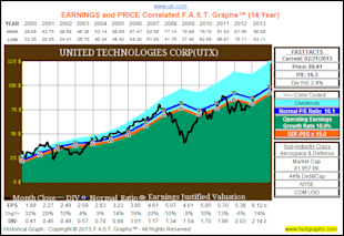 Forecasting Future Earnings Is The Key To Successful Stock Investing, Consensus Analysts' Estimates Provide A Solid Starting Point image UTX1