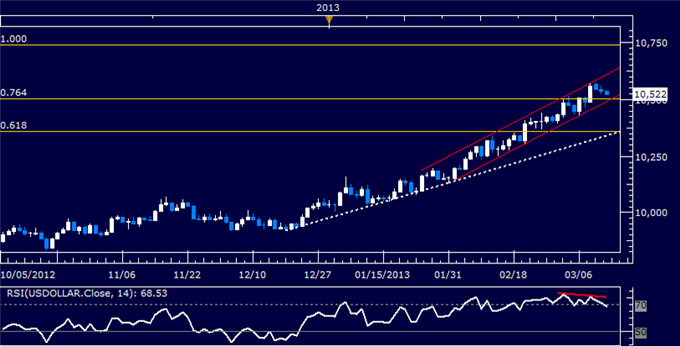 Forex_US_Dollar_Technical_Analysis_03.13.2013_body_Picture_5.png, US Dollar Technical Analysis 03.13.2013