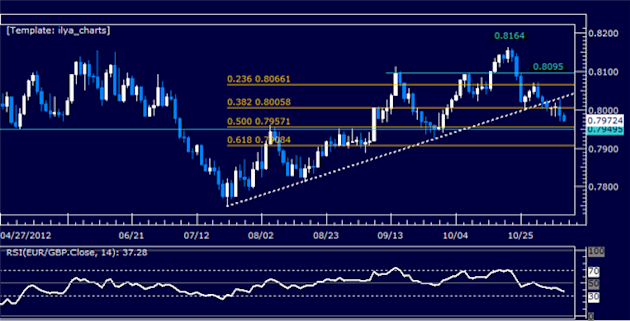 Forex_Analysis_EURGBP_Classic_Technical_Report_11.08.2012_body_Picture_5.png, Forex Analysis: EURGBP Classic Technical Report 11.08.2012