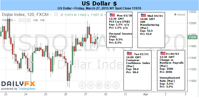 Dollar Goes for a Nine-Month Rally with Fed Talk and NFPs on Tap