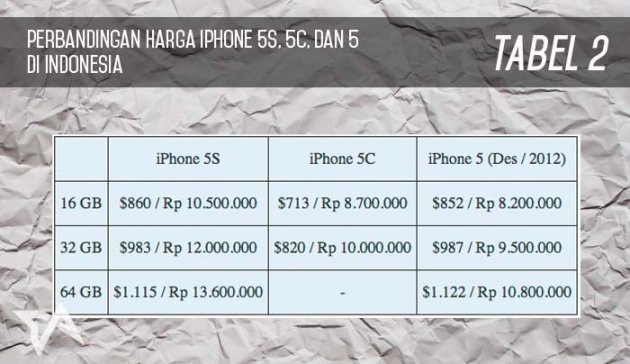tabel 2 perbandingan harga iPhone 5S 5C 5 indonesia
