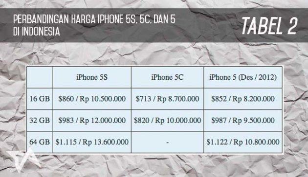 tabel 2 perbandingan harga iPhone 5S 5C 5 indonesia