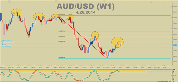 Long-Term Chart Indicators on AUDUSD Point To One Thing