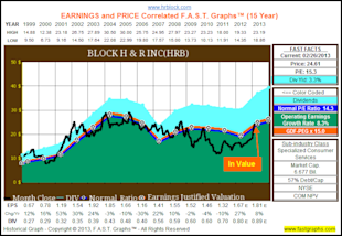 H&amp;R Block Inc: Fundamental Stock Research Analysis image HRB1