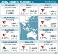 Closings for 9 Asia-Pacific stock markets Friday. World stock markets mostly fell on Friday after the economic outlook in Germany soured sharply, with bank shares in focus after Moody's downgraded some of the biggest names including HSBC