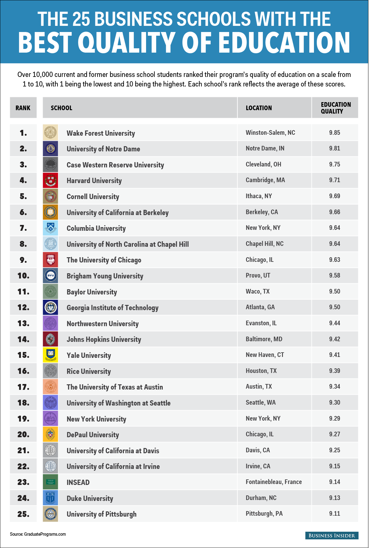 The 25 business schools that offer the best education