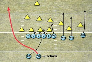 Tebow trips option play diagram