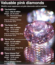 Graphic on the world's most expensive pink diamonds sold at auction