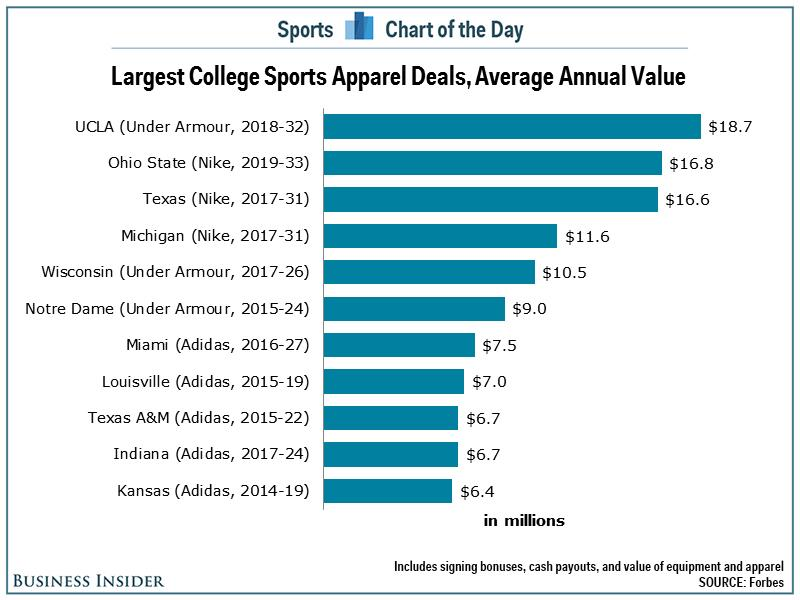 The amount of money Nike and Under Armour are paying college sports teams is skyrocketing