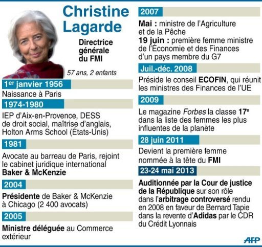Bio-portrait de Christine Lagarde