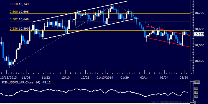 Forex-US-Dollar-Begins-Cautious-Recovery-Gold-Finds-Interim-Support_body_Picture_5.png, US Dollar Begins Cautious Recovery, Gold Finds Interim Support