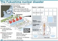 Graphic showing what happened at the Fukushima nuclear powerplant in March 2011, when a tsunami triggered meldowns that spewed radioactivity and forced tens of thousands of residents to flee