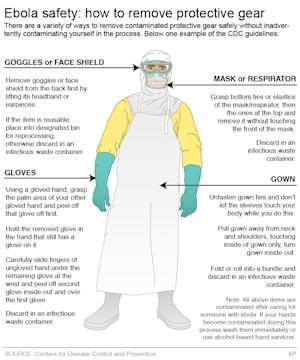 Graphic shows how to carefully remove protective gear …