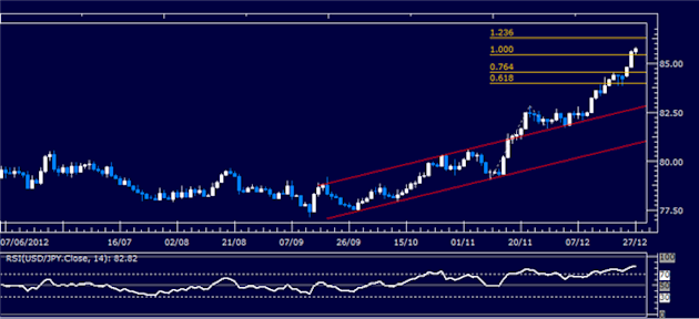 Forex_Analysis_USDJPY_Classic_Technical_Report_12.27.2012_body_Picture_1.png, Forex Analysis: USD/JPY Classic Technical Report 12.27.2012