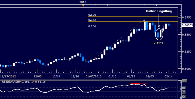 Forex_EURGBP_Technical_Analysis_02.14.2013_body_Picture_5.png, EUR/GBP Technical Analysis 02.14.2013