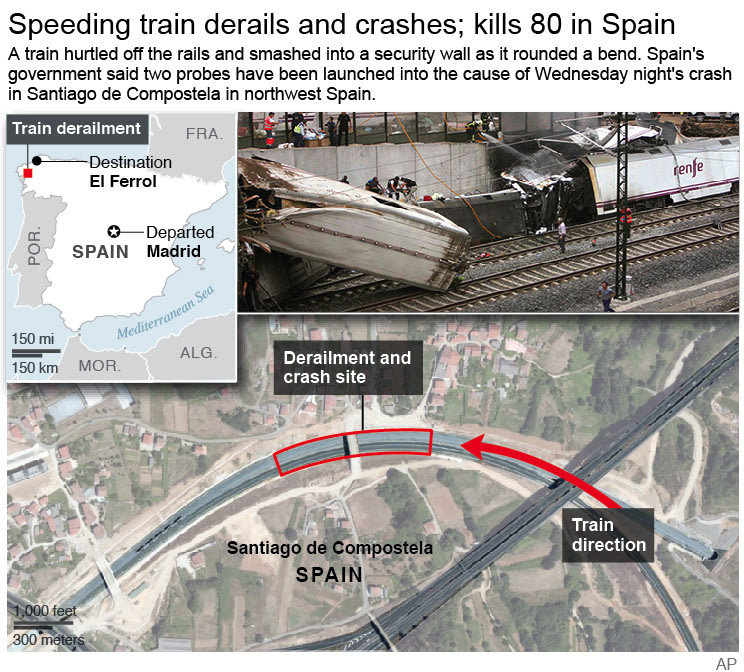 Detailed graphic shows and locates train derailment accident in spain