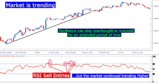 Trading_with_RSI_body_Picture_1.png, How to Trade with RSI in the FX Market