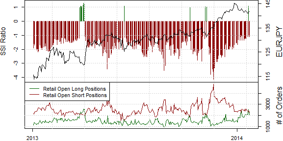 ssi_eurjpy_body_Picture_8.png, Japanese Yen at a Potentially Significant Turning Point