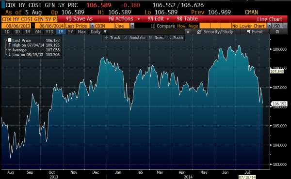 5 year high yield credit index, Courtesy of Bloomberg