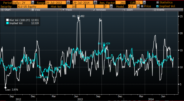 30 day implied volatility in blue, 10 day realized volatility in white, Courtesy of Bloomberg