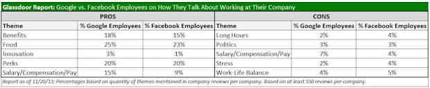 Google vs Facebook Employee perks Analysis