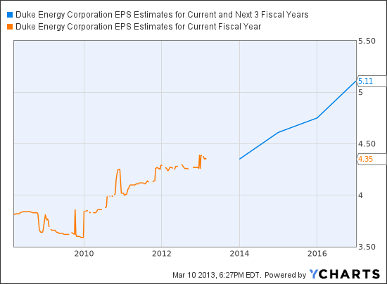 DUK EPS Estimates for Current and Next 3 Fiscal Years Chart