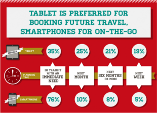 10 Social Media, Mobile & Online Travel Stats [Infographic] image Screen Shot 2013 07 19 at 9.07.58 PM