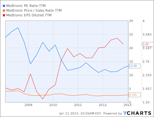 MDT PE Ratio TTM Chart