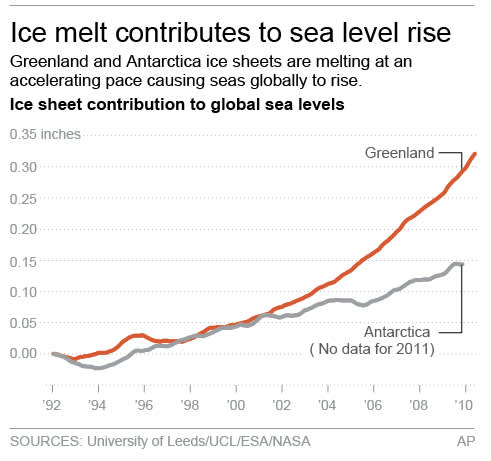 Chart shows sea level rise caused by ice-sheet melt