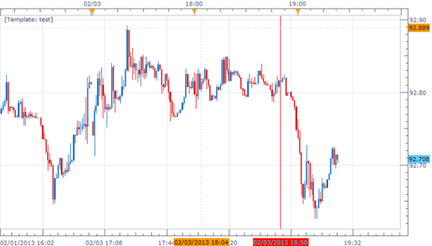 USDJPY_declined_on_Expanding_Monetary_Base_body_Picture_2.png, Forex News: USD/JPY declined on Expanding Monetary Base
