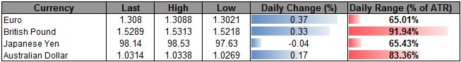 Forex_USD_Capped_Ahead_of_G20-_JPY_Outlook_Remains_Weighed_by_BoJ_body_ScreenShot166.png, USD Capped Ahead of G20- JPY Outlook Remains Weighed by BoJ