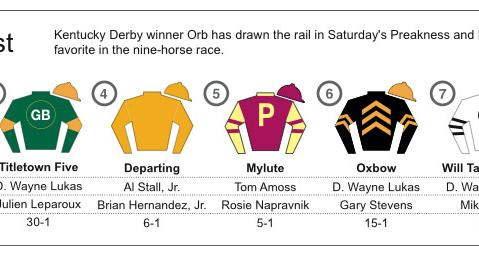 Graphic shows silks, trainer, jockey and odds for the entries in the Preakness Stakes