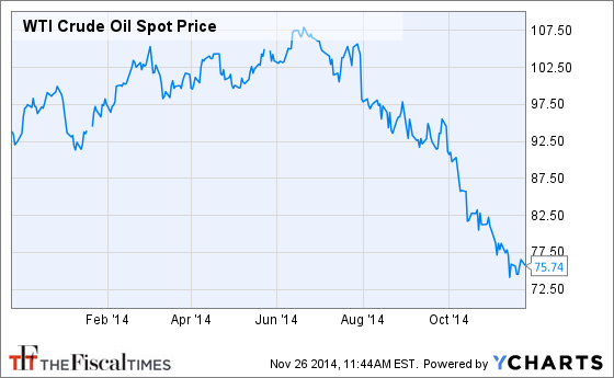 Crude oil new wti crude live price chart