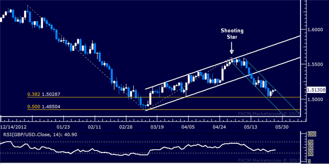 Forex_GBPUSD_Technical_Analysis_05.27.2013_body_Picture_5.png, GBP/USD Technical Analysis 05.27.2013