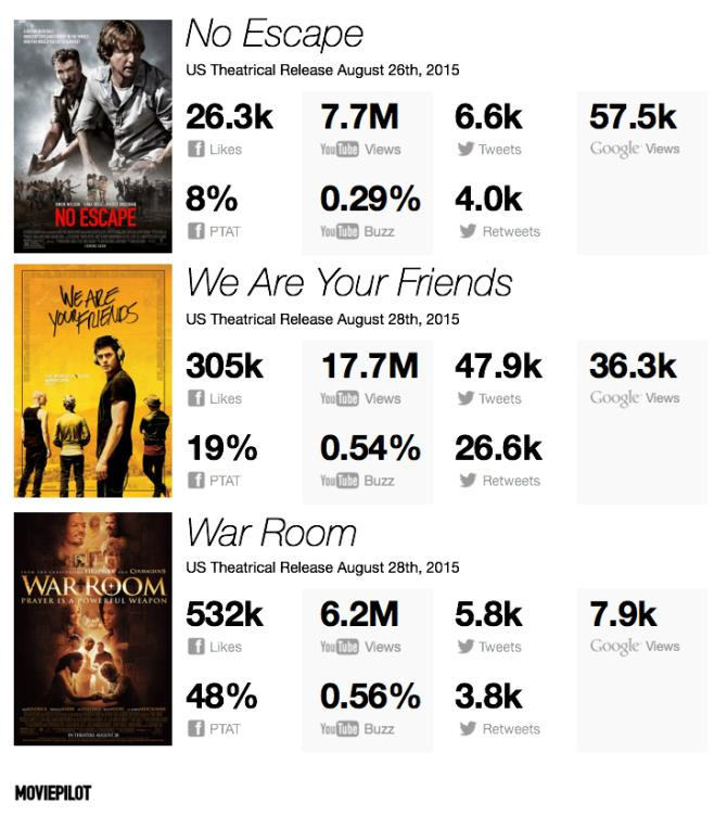 Digital Tracking: There's 'No Escape' From 'Compton's' Box Office Supremacy