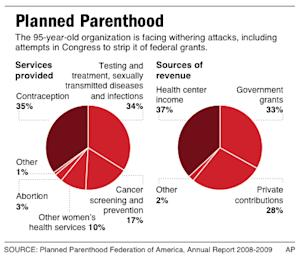 Chart shows Planned Parenthood services provided and sources of revenue