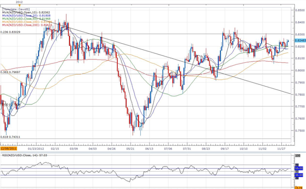 Forex_NZDUSD-_Trading_the_Reserve_Bank_of_New_Zealand_Rate_Decision_body_ScreenShot107.png, Forex: NZD/USD- Trading the Reserve Bank of New Zealand Ra...