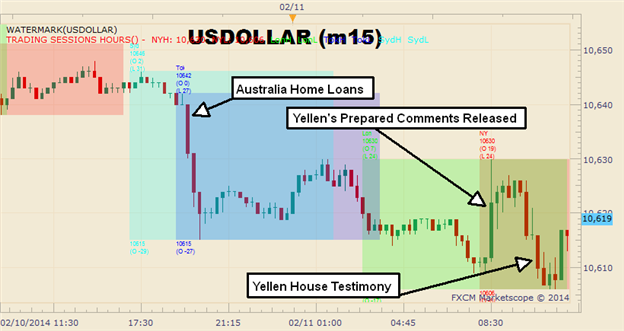 Graphic_Rewind_USD_Falls_to_a_Four-Week_Low_Despite_Pro-Taper_Yellen_Comments_body_Picture_1.png, Graphic Rewind: USD Falls to a Four-Week Low Despite...