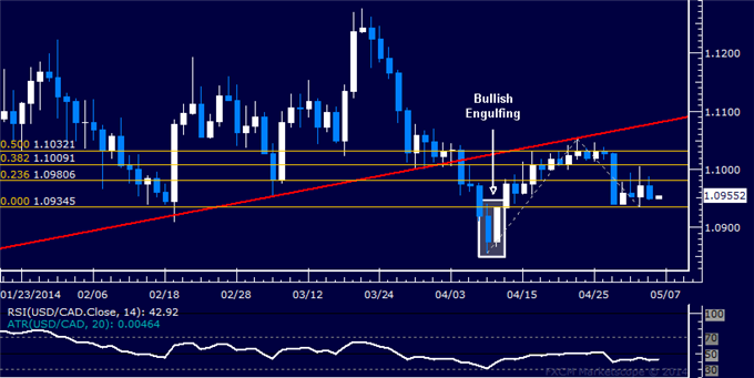 USD/CAD Technical Analysis – Looking for Break Above 1.11
