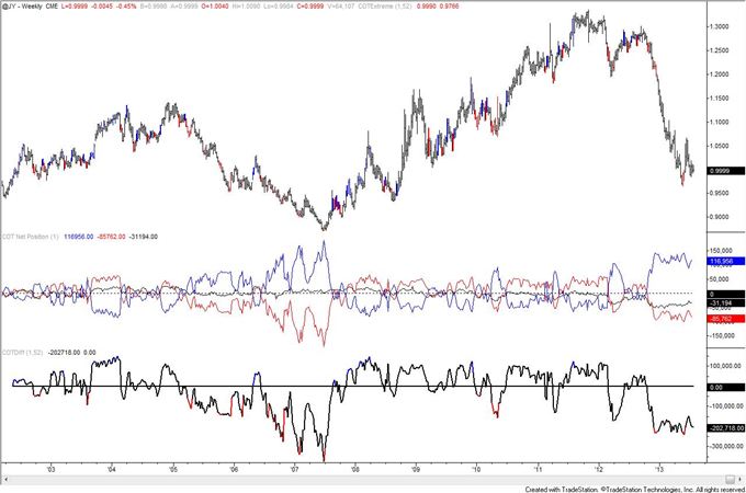 Is_Crude_Oil_COT_Positioning_Poison_to_Bull_Move_body_JPY.png, Is Crude Oil COT Positioning Poison to Bull Move?
