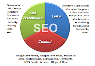 8 Factors CMOs Must Consider When Planning for Global Business Growth image seo pie chart