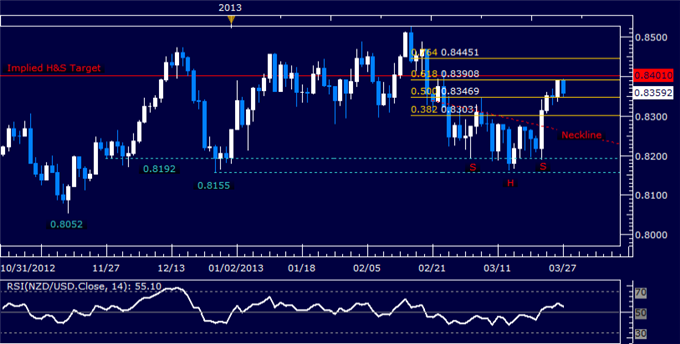 Forex_NZDUSD_Technical_Analysis_03.27.2013_body_Picture_5.png, NZD/USD Technical Analysis 03.27.2013
