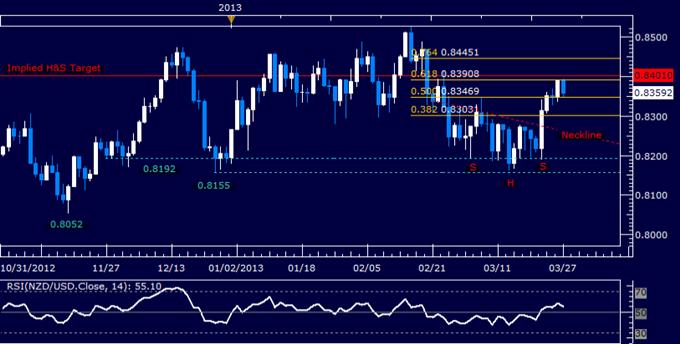 Forex_NZDUSD_Technical_Analysis_03.27.2013_body_Picture_5.png, NZD/USD Technical Analysis 03.27.2013